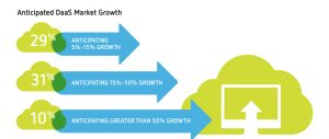 Anticipated DaaS Market Growth